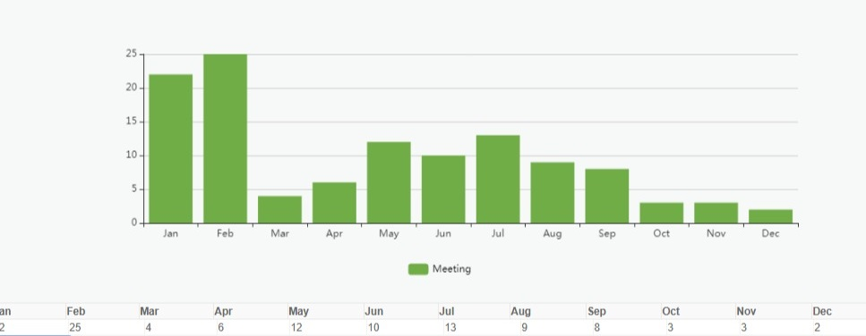 Leads Month by Month