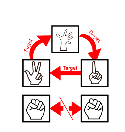 This is a simple visual chart to show the scoring dynamics of play.  The object of the game is to find your target while avoiding those targeting you.  If you find your ally (those in the same guild), you get double points.  Inversely, if you are a cop, you goal is to find everyone else who are not cops.  You lose if you find another cop.