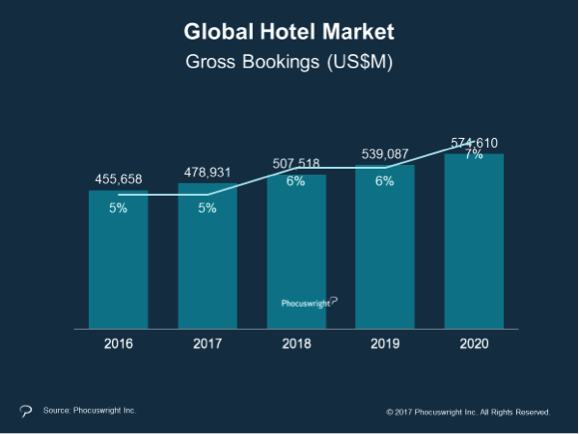 Global Hotel Market Information