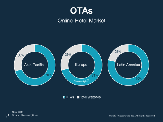 OTA booking and direct hotel website booking share in Asia Pacific, Europe, and Latin America in 2016