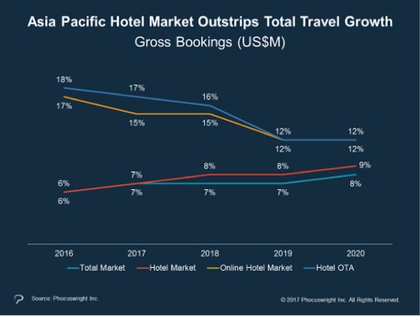 Hotel market growth in Asia Pacific 2016