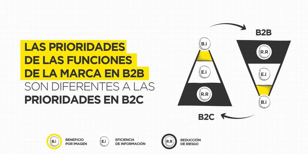 Blog-ProridadesMarcaB2B.jpg