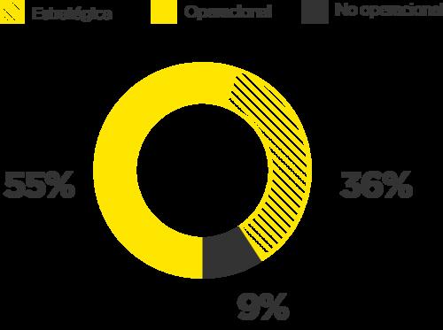 De los encuestados, un 55% participan con mayor frecuencia en negociaciones de tipo operacional; un 9% participan regularmente en negociaciones no operacionales; y un 36% en negociaciones de tipo estratégico.