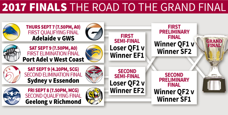 afl road to the finals the sporting blog.jpg