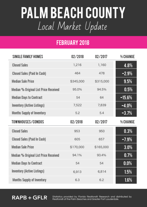 February 2018 Palm Beach County Stats