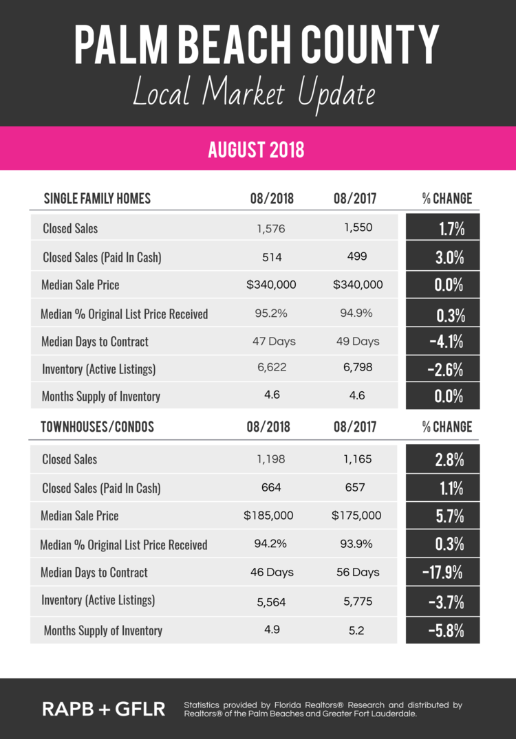 Palm Beach County Local Real Estate Market Update May 2017 Martin Group Keller Williams Palm Beaches FL 33418