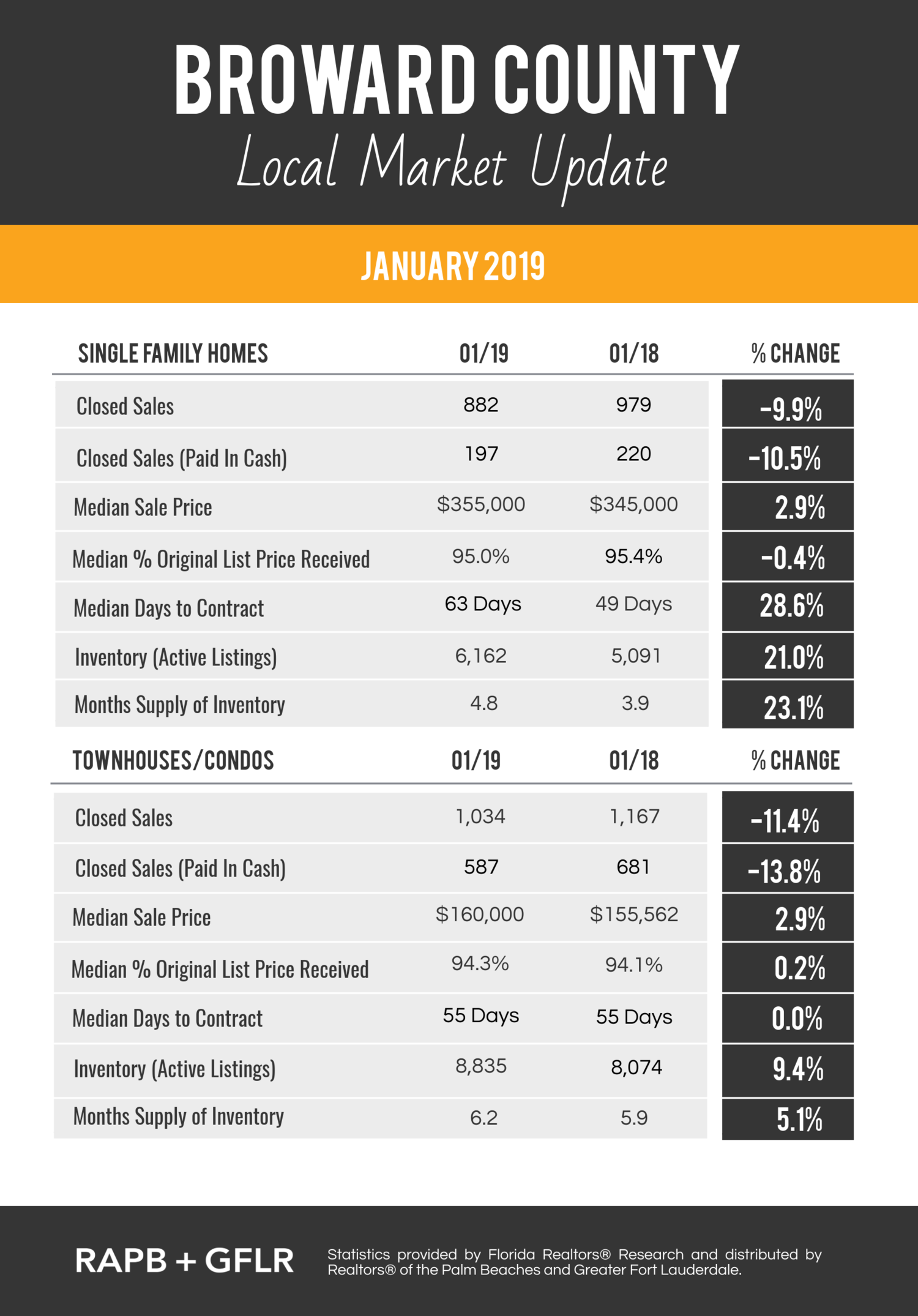 Broward County 01-19 Local Market Updates JPG.png