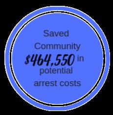2018 Arrest Cost.png