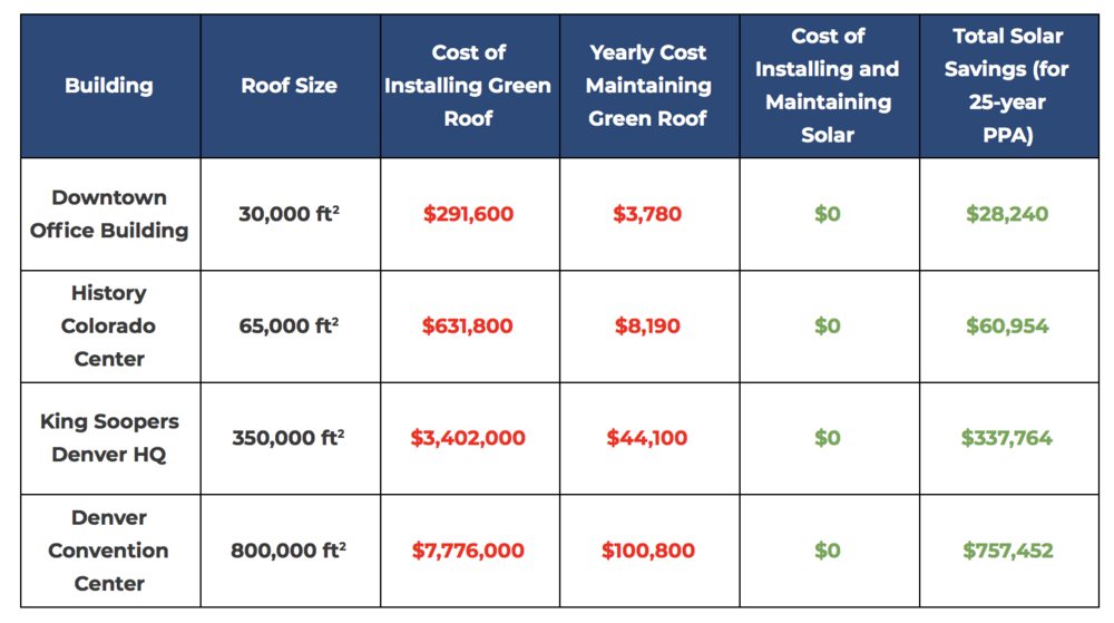 *Green roof prices based on General Services Administration's Green roof  Cost Benefit Analysis