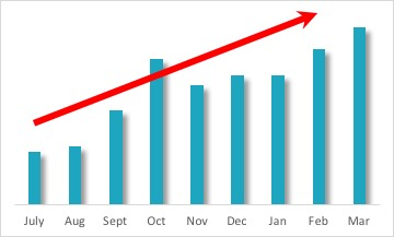 Our revenue growth!