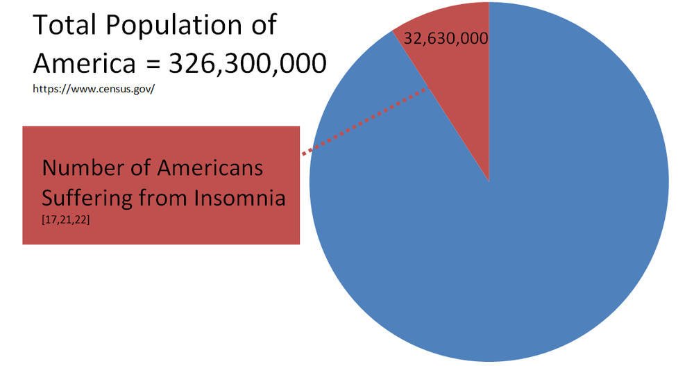 pie chart total population with insomnia.png