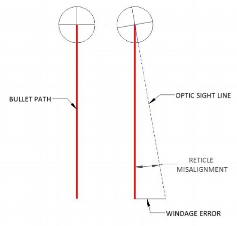 Figure 4. Windage error from reticle misalignment
