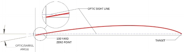 Figure 3. Bullet and optic path overlay