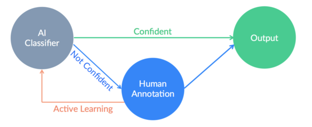 Human in the loop active learning (sourced from cloudflower.com)