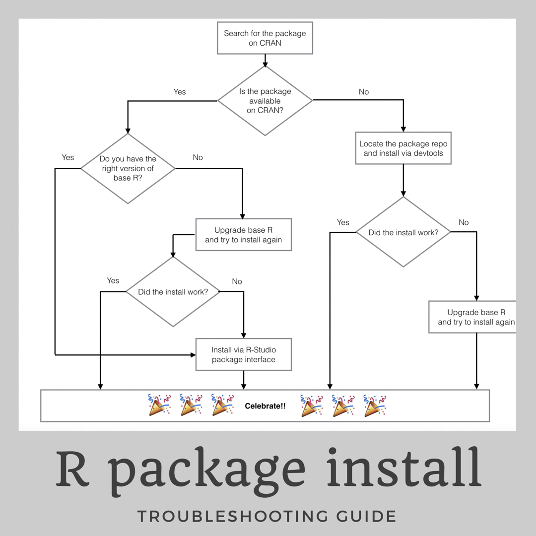 install a package in r