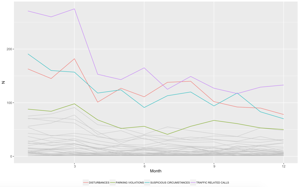 Highlighting with ggplot2: The Old School and New School Way