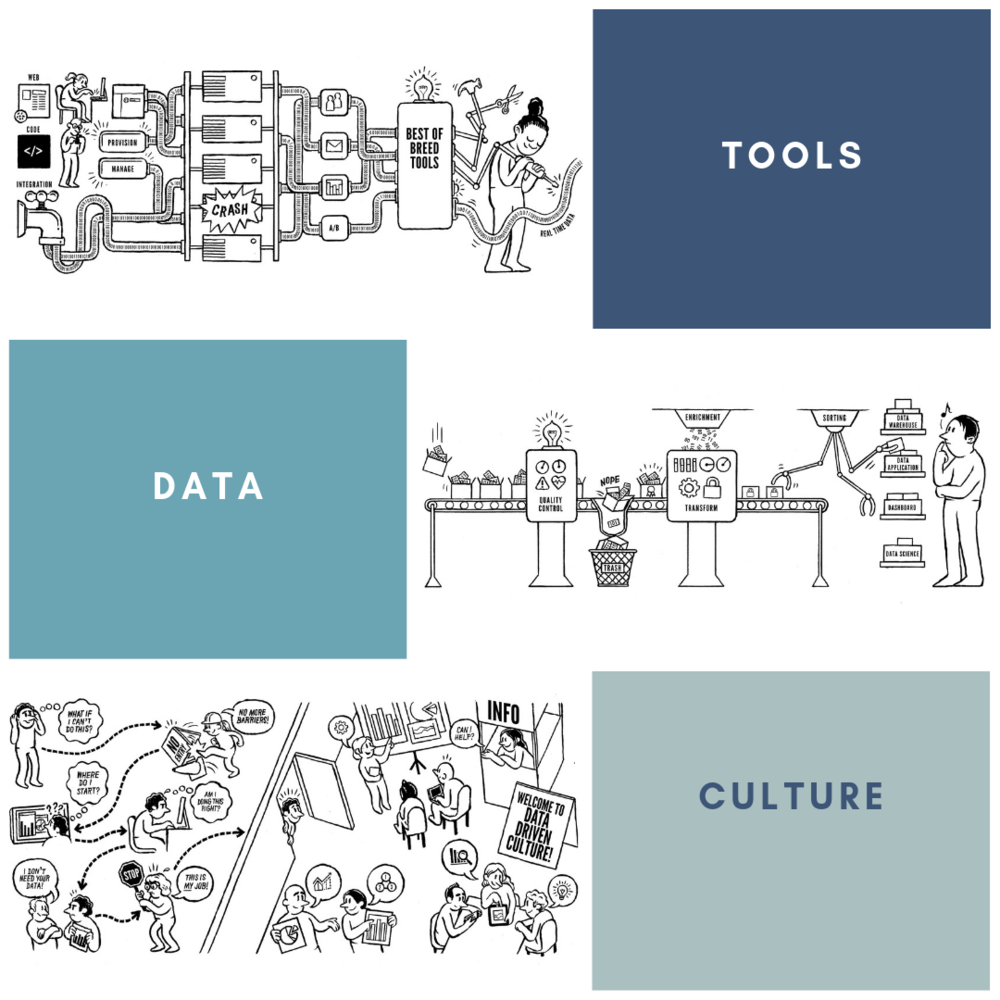 230aabd3ed Think 2019 Session  Creating a Data Driven Culture ( 2397)
