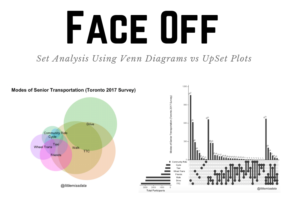 Set Analysis: A face off between Venn diagrams and UpSet plots