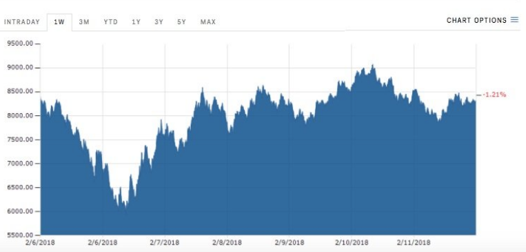 LONDON — Bitcoin is rallying on Monday morning but is still largely unchanged from where it was on Friday.