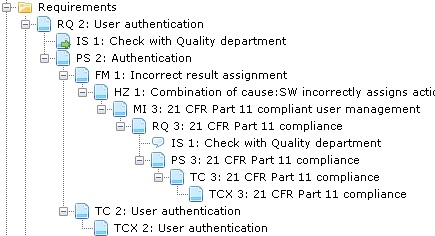 Software Dossier Creation based on IEC 62304