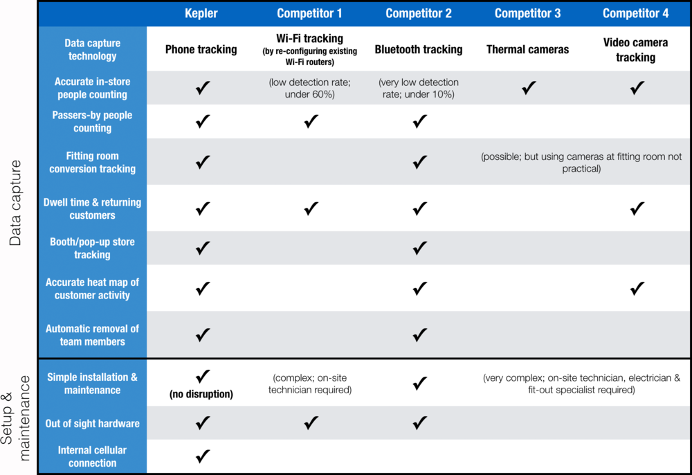 Kepler Technology Comparison