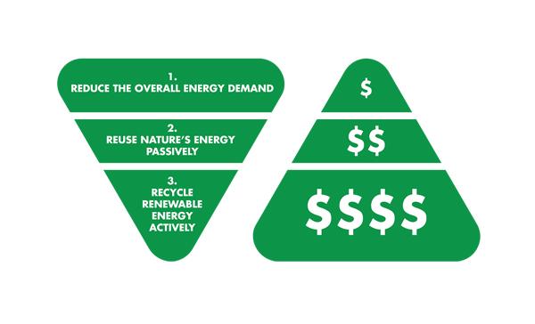Trias Energetica