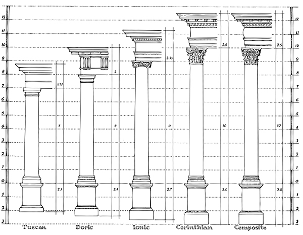 The various Classical Orders had different rules for setting out the height of the columns, pedestal bases (seen below line 0), and entablatures (which is different for each order, seen above line 7 in the Tuscan Order for example). Each Order is governed by the diameter of the column at the base, rather than on the imperial Foot or metric Metre. Therefore, the Tuscan Order is more squat than the slender Composite Order, even though both have the same diameter. Each would be employed for different uses and projects.