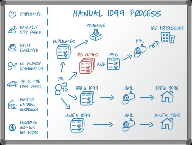 Current workflow