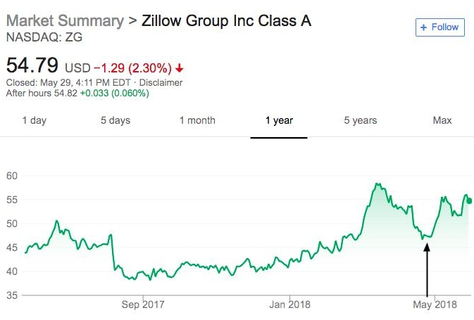 Why the World (and you) should be Watching Zillow.jpg