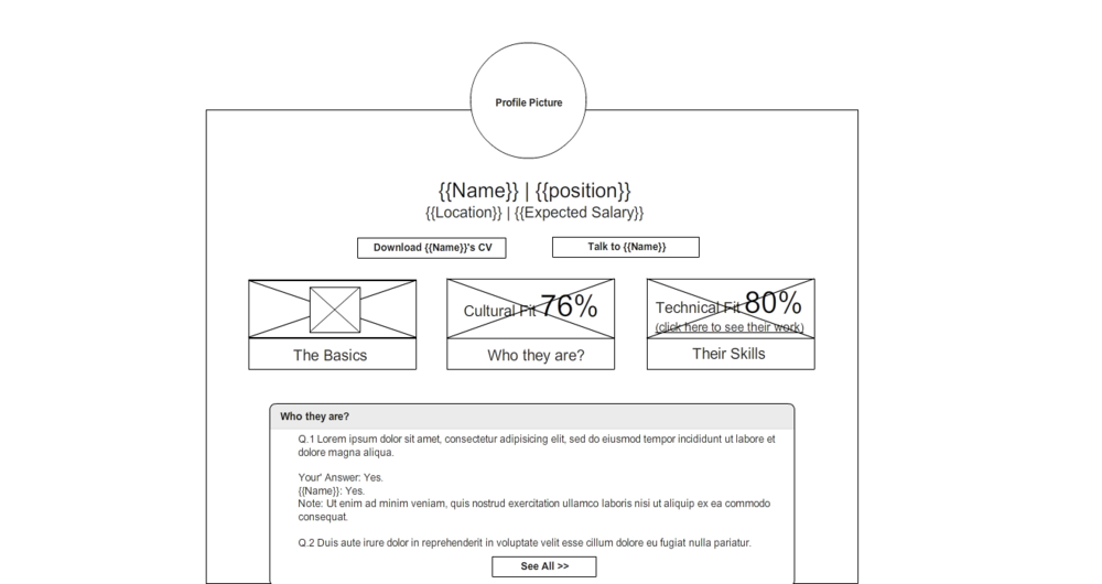 I got this wireframe about how they would like the candidate profile page to be.