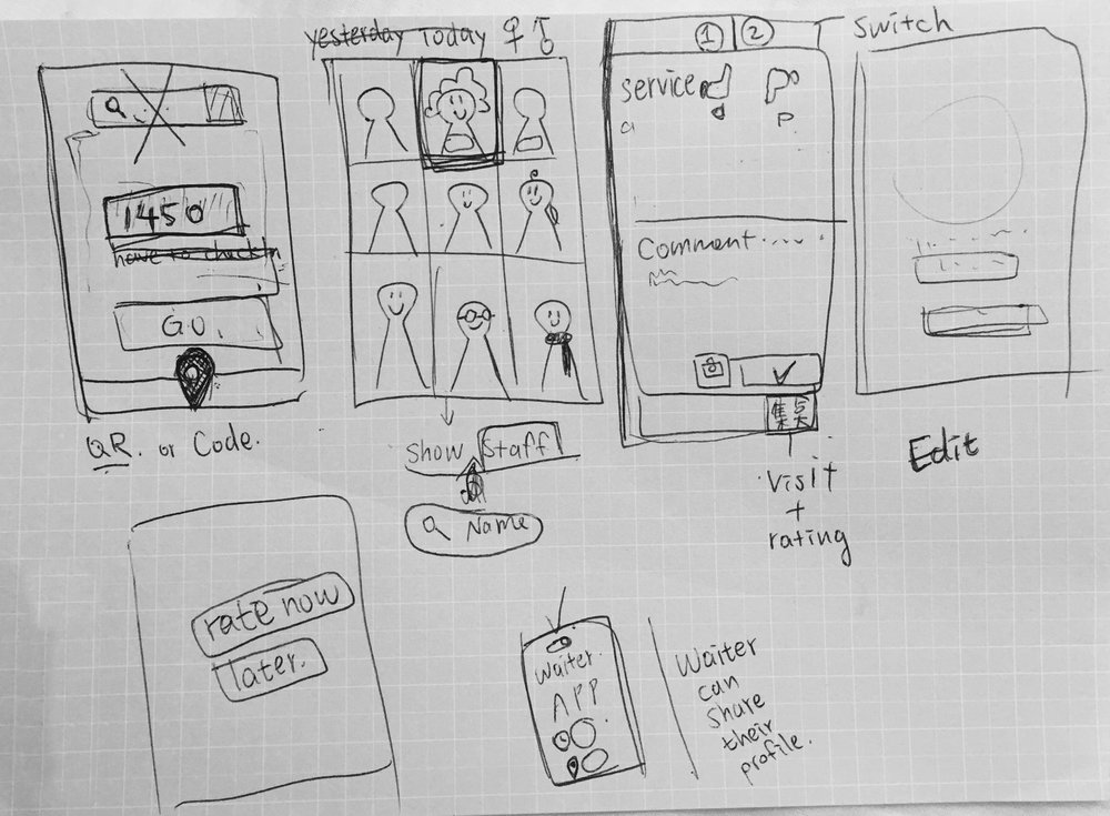 These are my wireframes during brainstorming