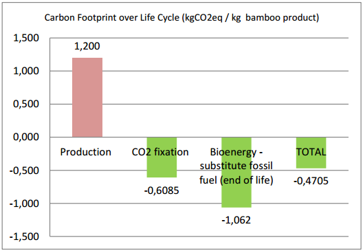 This graph shows the carbon footprint over the entire life cycle of Bamboo and as you can see, it actually results in a total negative carbon footprint.