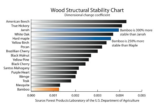 Looking at the dimensional stability of woods which takes into account a wood's tendency to bend, bow, or cusp with exposure to moisture, bamboo has one of the lowest coefficients, making it the most resistant to changes with regard to moisture content of the air.