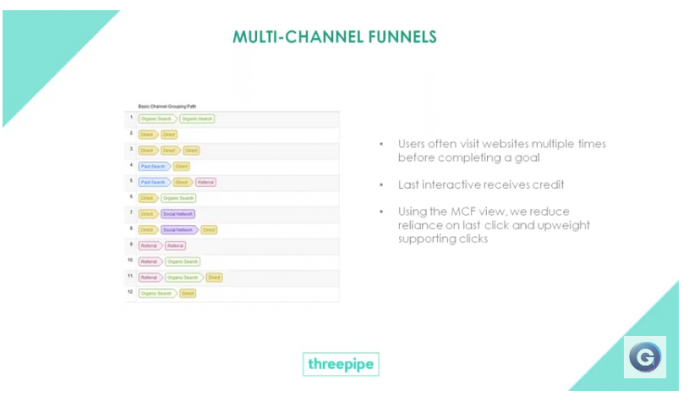 PR measurement using multi-channel funnels
