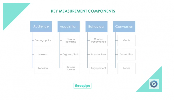 Key PR measurement components