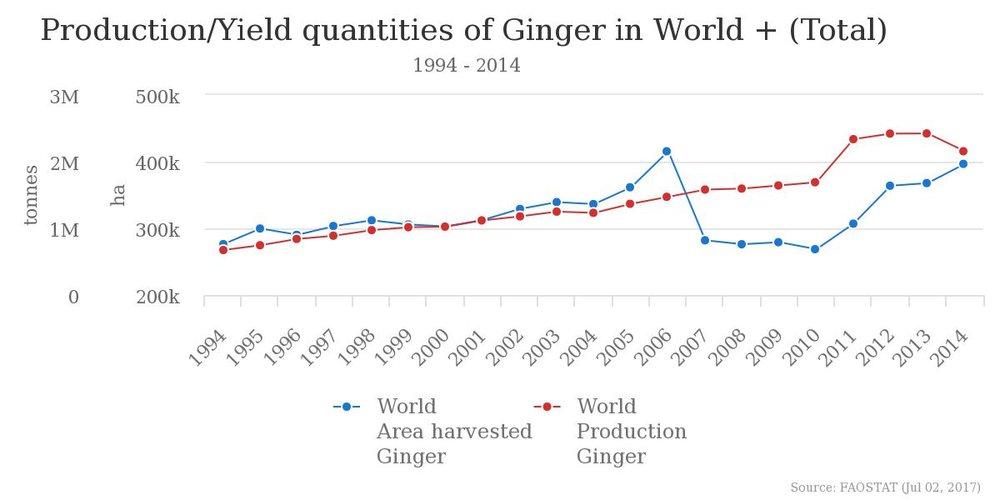 Inkiväärin tuotanto maailmanlaajuisesti (punainen); Lähde FAO