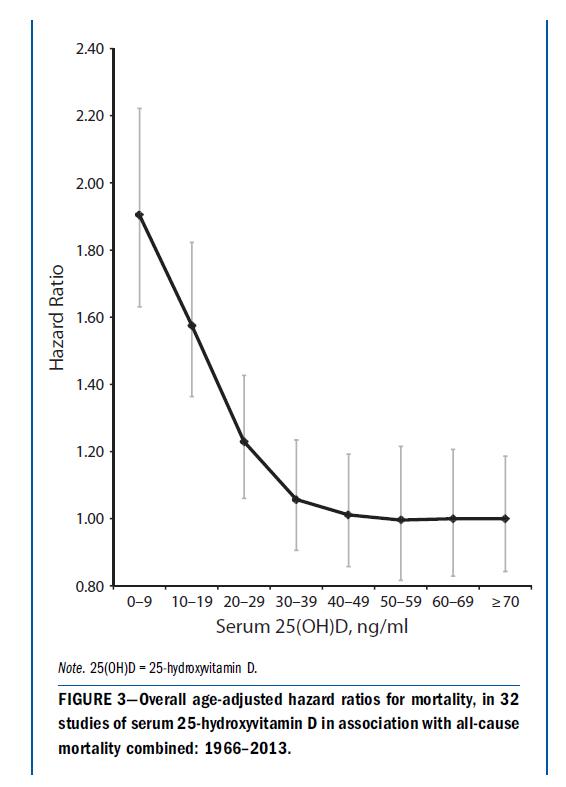 Garlandin koostetutkimuksessa kuoleman riski laski jyrkästi noin tasoon 80 nmol/l saakka ja tasaantui tason 125 nmol/l jälkeen. Muuttaaksesi yksiköt Suomessa käytettäviksi nanomooleiksi litrassa kerro kaavion lukemat 2,5:llä.