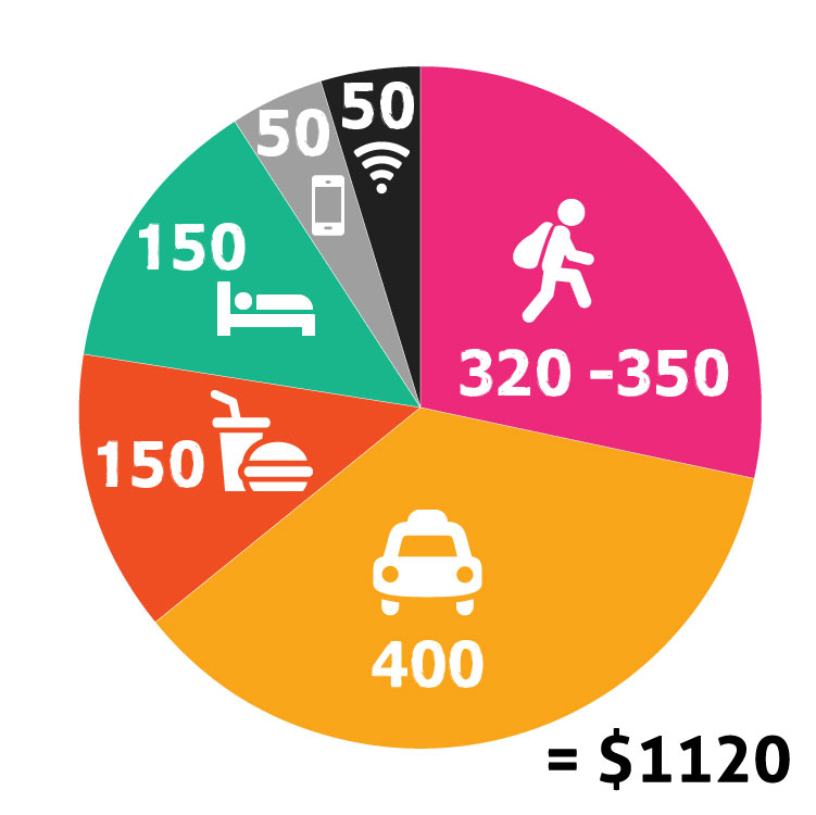 estimated budget per challenger -   Breakdown: Entry: $320 | Transport: $400 | Food $150 Accom: $150 | Cellphone: $50 | Tracker: $50TOTAL: $1120