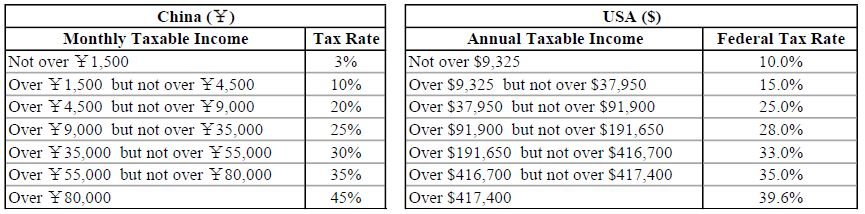 Table 1: 2017 Individual Income Tax Table Comparison between China and the U.S.- Single