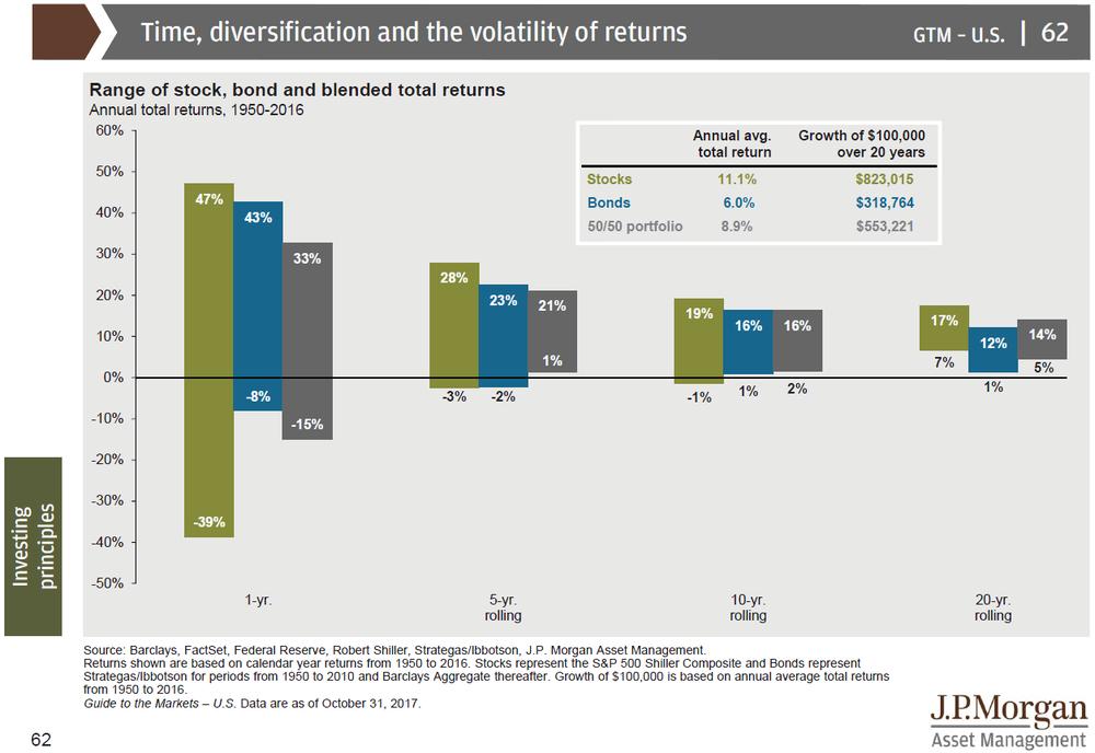 Figure 2: Range of stock, bond and blended total returns