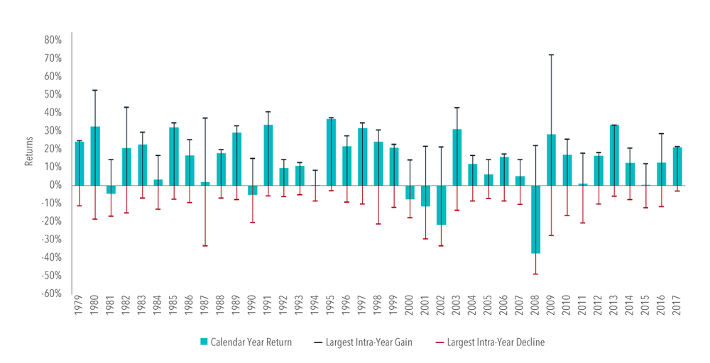 Exhibit 1. US Market Intra-Year Gains and Declines vs. Calendar Year Returns, 1979–2017   In US dollars. US Market is measured by the Russell 3000 Index. Largest Intra-Year Gain refers to the largest market increase from trough to peak during the year. Largest Intra-Year Decline refers to the largest market decrease from peak to trough during the year. Frank Russell Company is the source and owner of the trademarks, service marks, and copyrights related to the Russell Indexes.