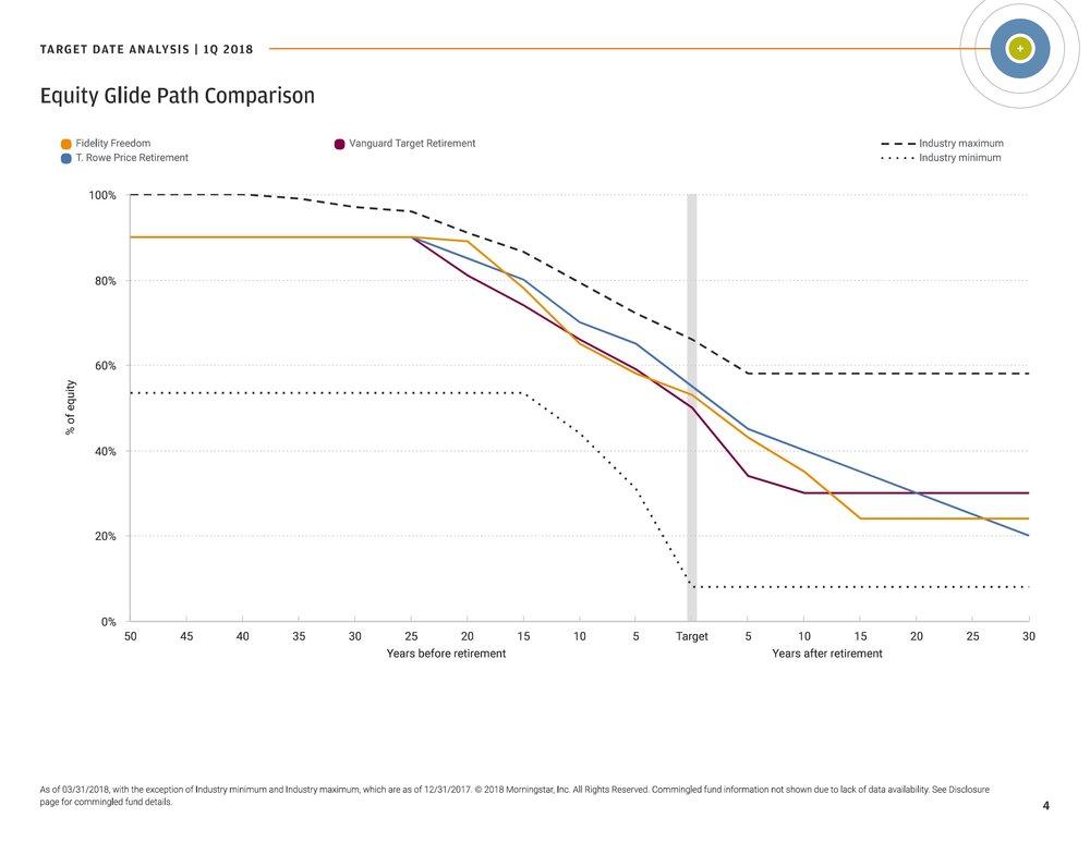 Figure 3. Equity Glide Path Comparison