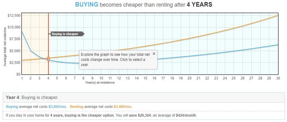 Rent vs. Buy Output.JPG