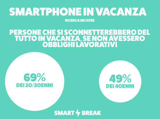 Ricerca McAfee sullo smartphone in vacanza: chi si sconnetterebbe, se non avesse obblighi lavorativi