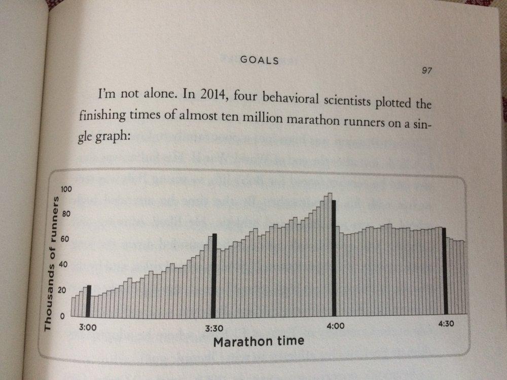 Irresistible Adam Alter: Analisi dei tempi dei maratoneti