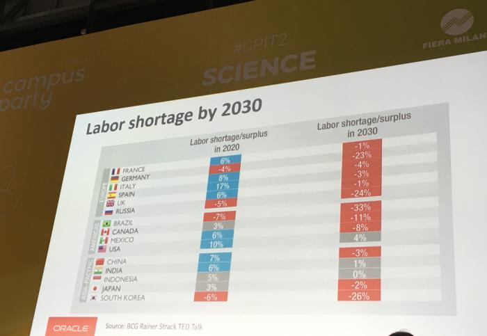 """Chart presentata da Oracle nell'intervento """"Il vostro nuovo collega sarà un robot?"""" a Campus Party Italia Luglio 2018"""