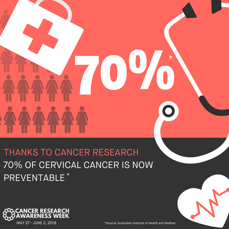 Thanks to cancer research