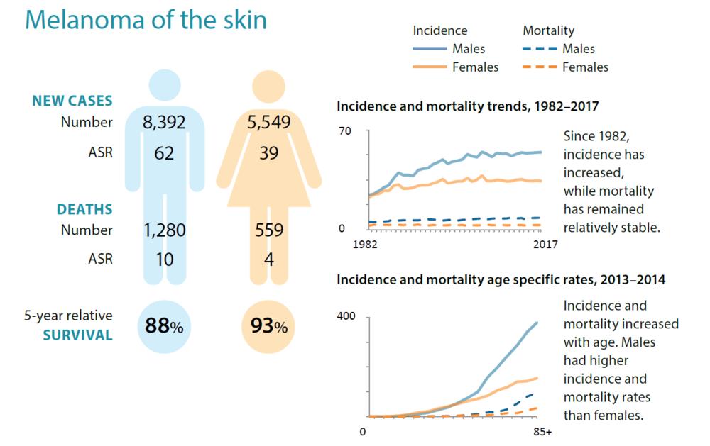 Source: Australian Institute of Health and Welfare  *ASR - Age Standardised Rate