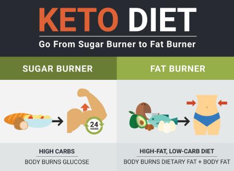 Keto-diet.PNG