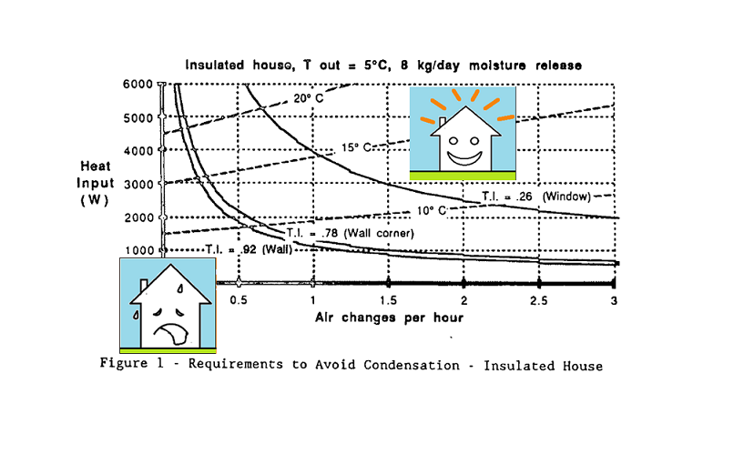 Branz controlled study in 1987 by Robert C. Bishop on Ventilation to reduce indoor condensation.